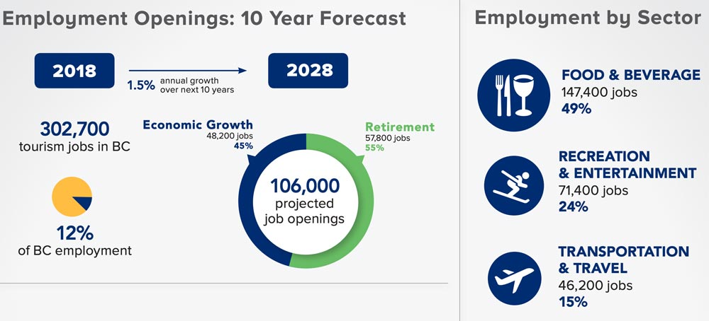 hospitality management job forecast in 10 years