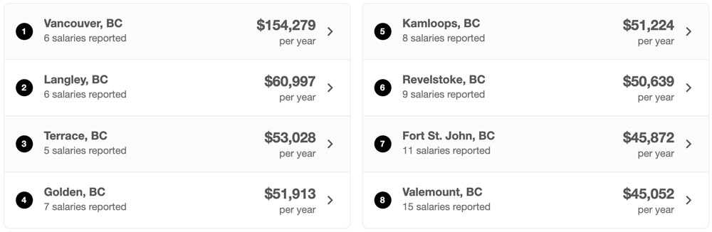 Highest paying cities in British Columbia for Hotel Managers
