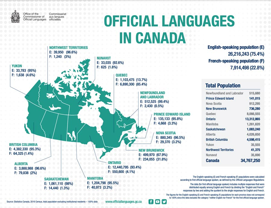 official languages in Canada