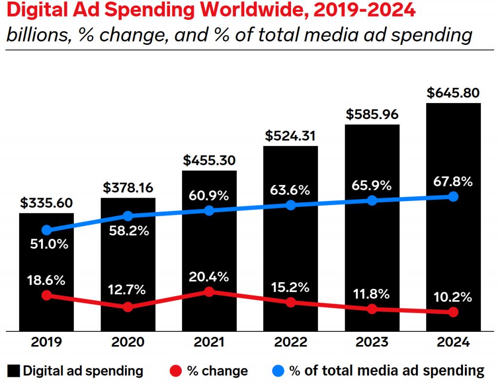 digital marketing ad spending